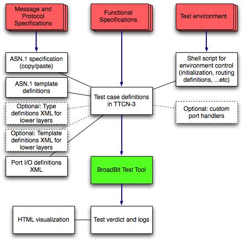 asn_architecture