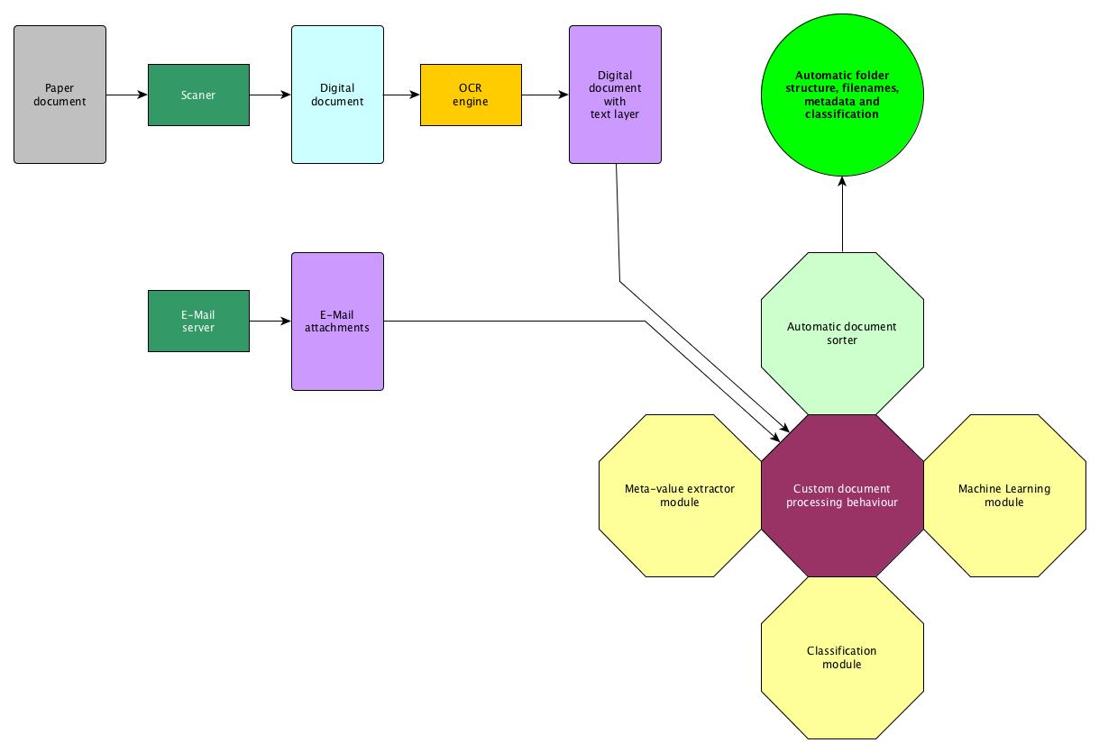 Alfresco - gépi tanuláson alapúló osztályozás és metaadatozás integráció